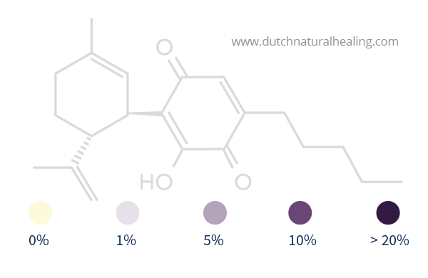 percentage indication cbd test purple dutch natural healing