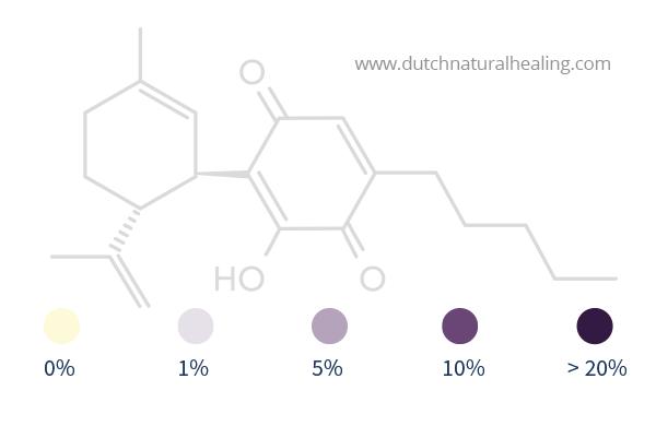 percentage indication cbd test purple dutch natural healing